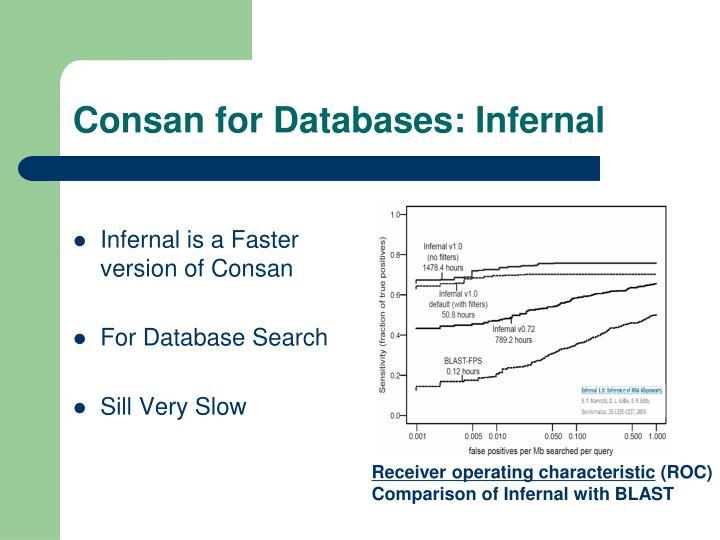 Consan for Databases: Infernal