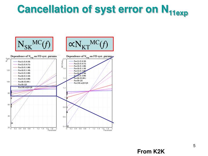Cancellation of syst error on N