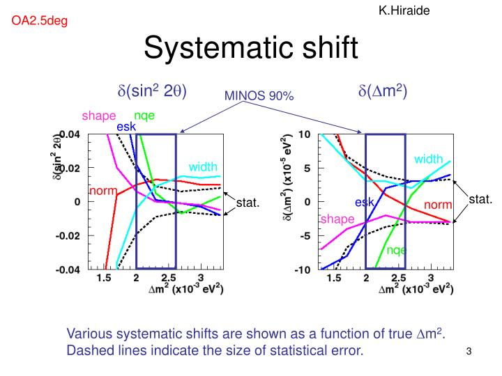 Systematic shift