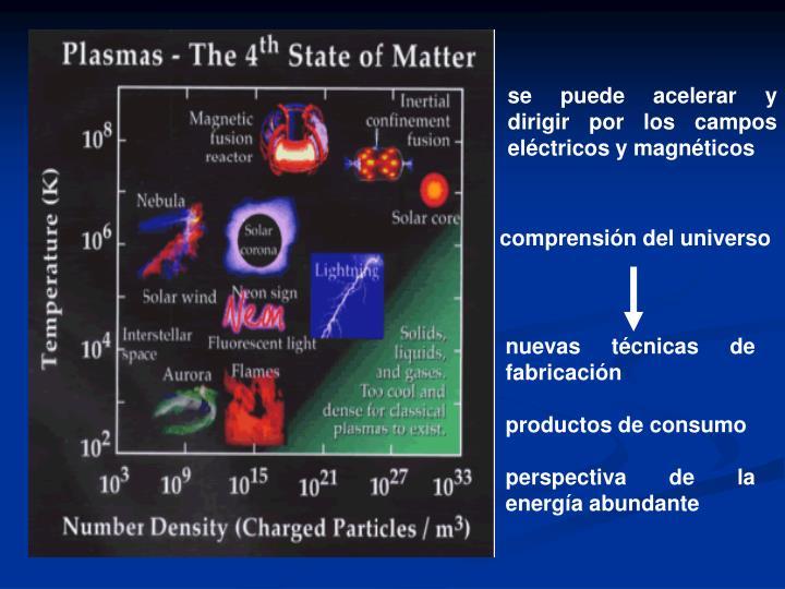 se puede acelerar y dirigir por los campos eléctricos y magnéticos