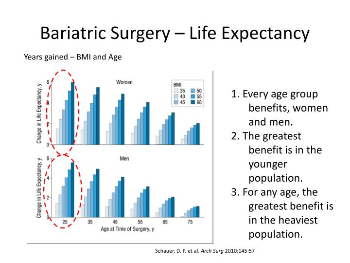 Bariatric Surgery – Life Expectancy