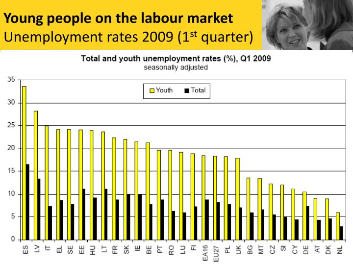 Young people on the labour market