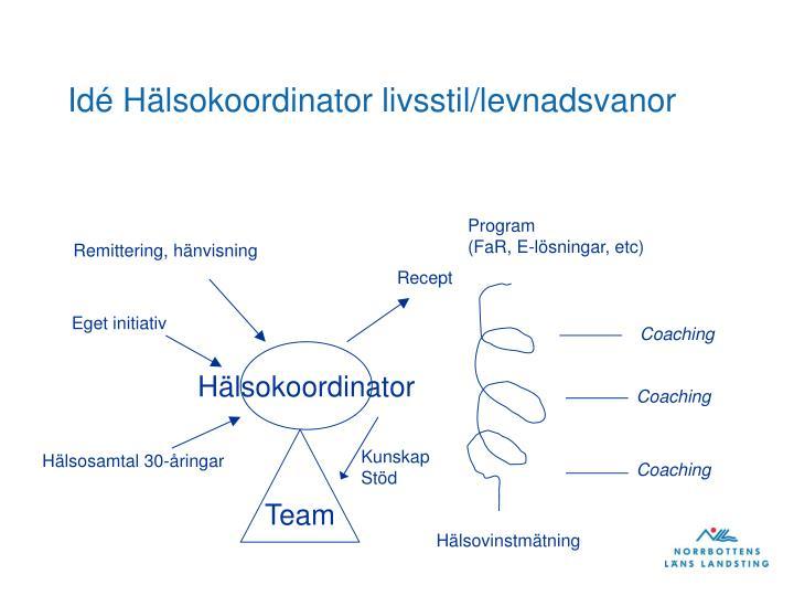 Idé Hälsokoordinator livsstil/levnadsvanor