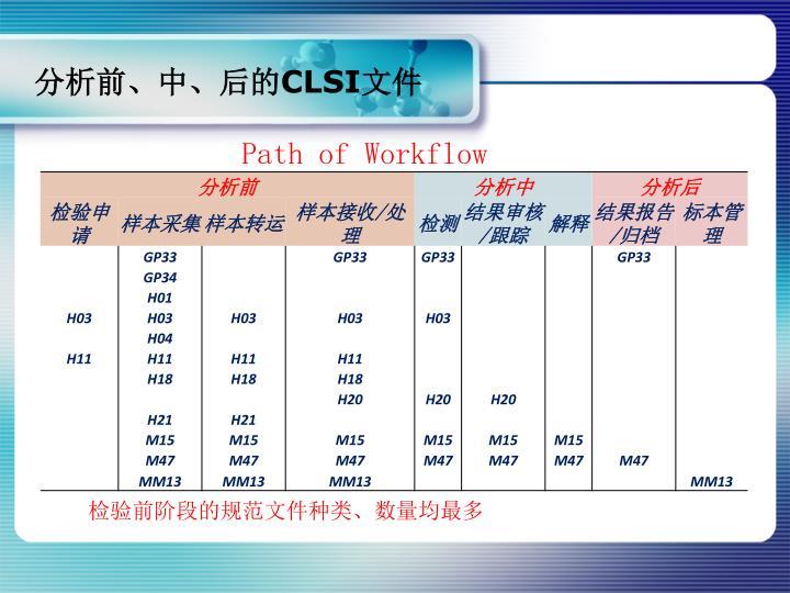 分析前、中、后的CLSI文件