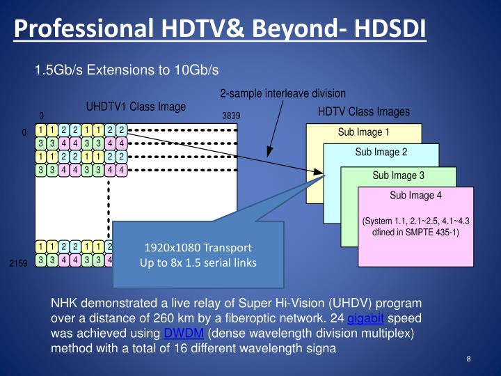 Professional HDTV& Beyond- HDSDI