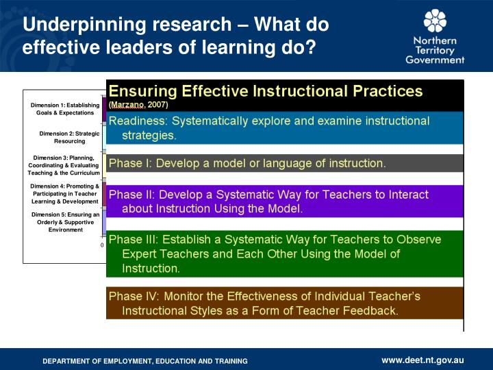 Underpinning research – What do effective leaders of learning do?