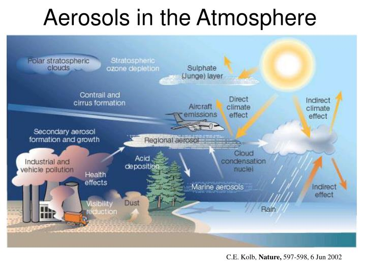proposed ban of ozone depleting aerosol spray Ozone depletion (2 )  exposure due to ozone depletionthe ozone layer is a layer in  of cfcs in aerosol spray cansat the time this was.