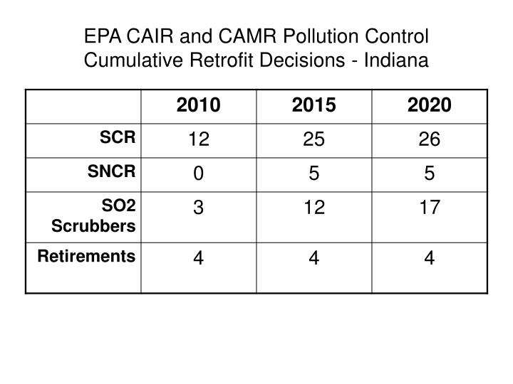 Epa cair and camr pollution control cumulative retrofit decisions indiana
