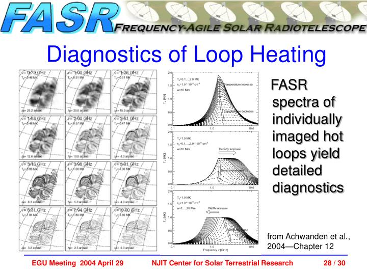FASR spectra of individually imaged hot loops yield detailed diagnostics