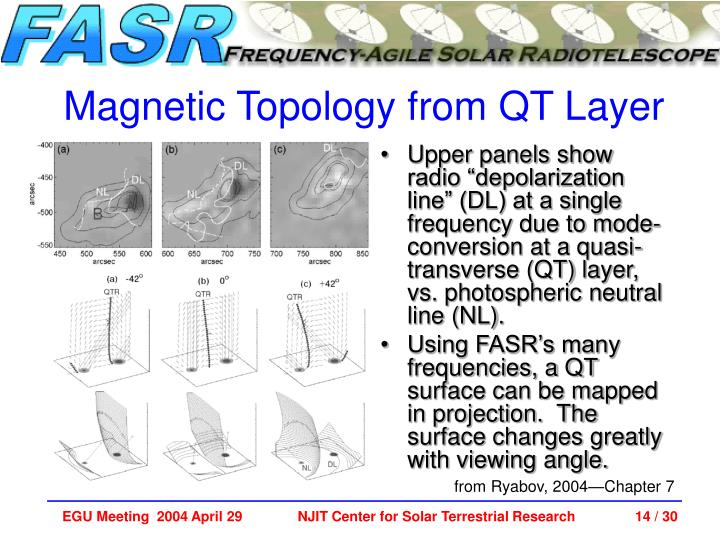 """Upper panels show radio """"depolarization line"""" (DL) at a single frequency due to mode-conversion at a quasi-transverse (QT) layer, vs. photospheric neutral line (NL)."""
