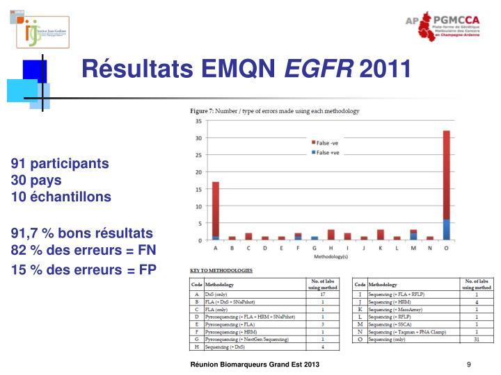 Résultats EMQN