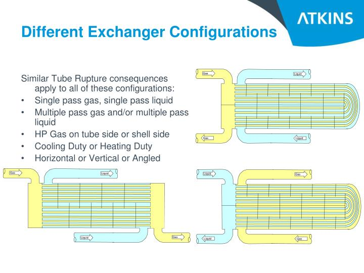 Different Exchanger Configurations