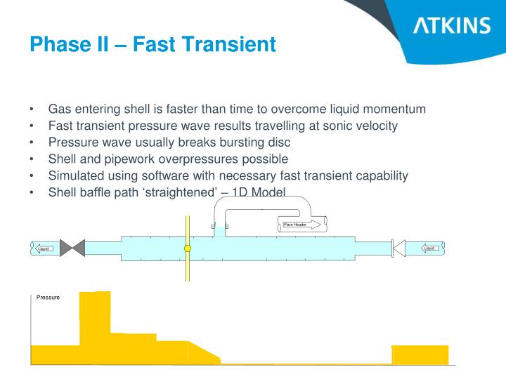 Phase II – Fast Transient