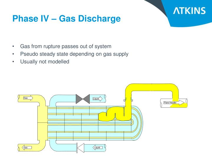 Phase IV – Gas Discharge
