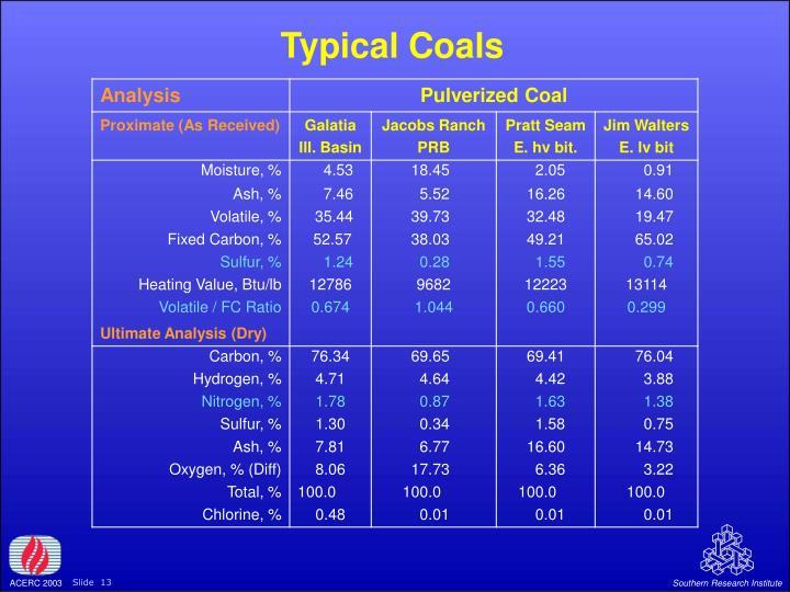 Typical Coals
