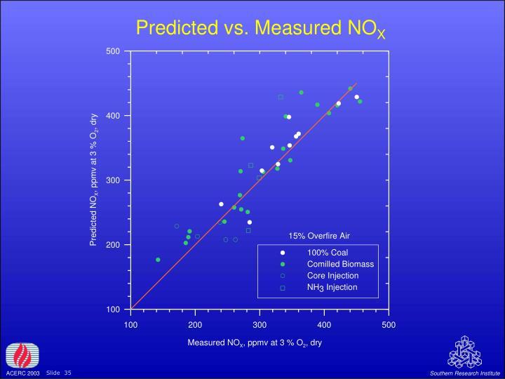 Predicted vs. Measured NO