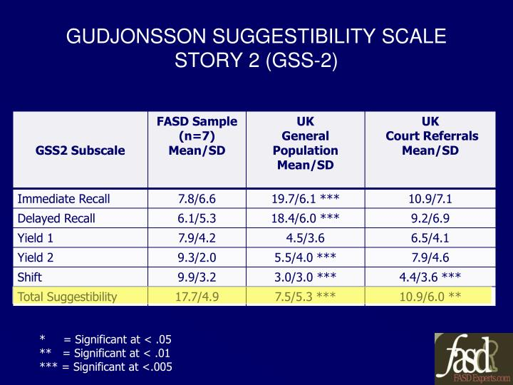 GUDJONSSON SUGGESTIBILITY SCALE STORY 2 (GSS-2)