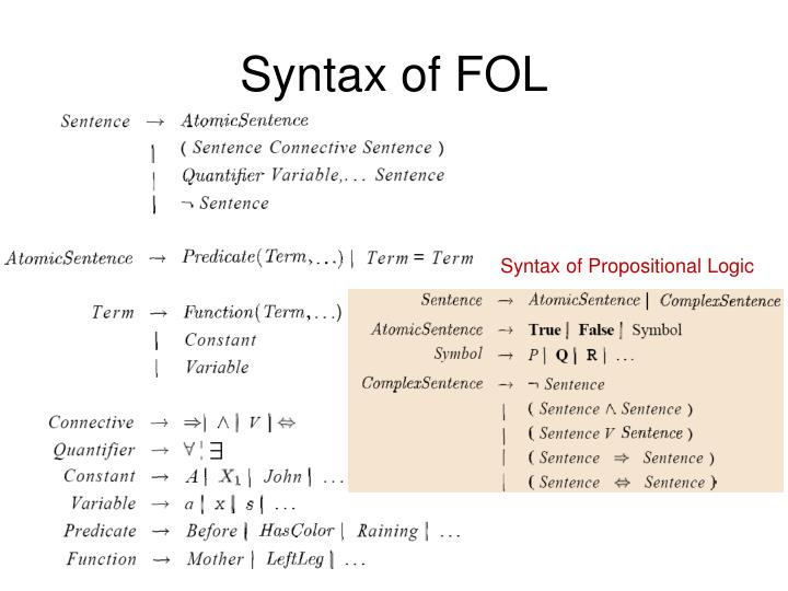 Syntax of FOL