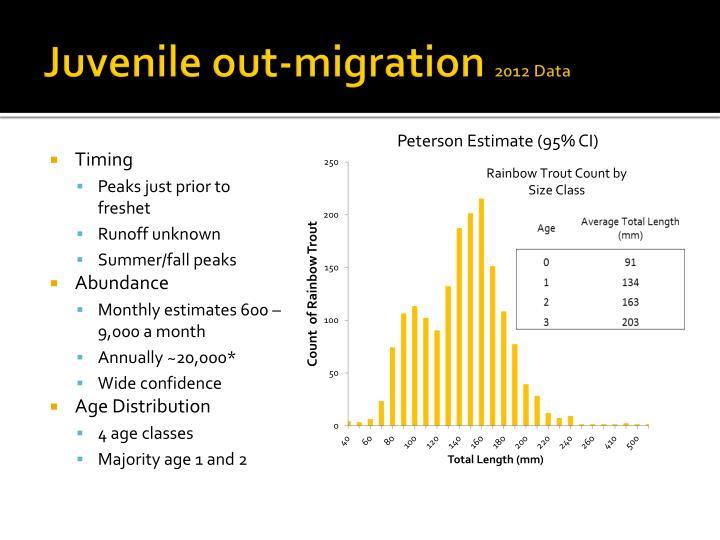 Juvenile out-migration