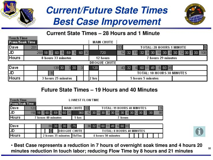 Current/Future State Times