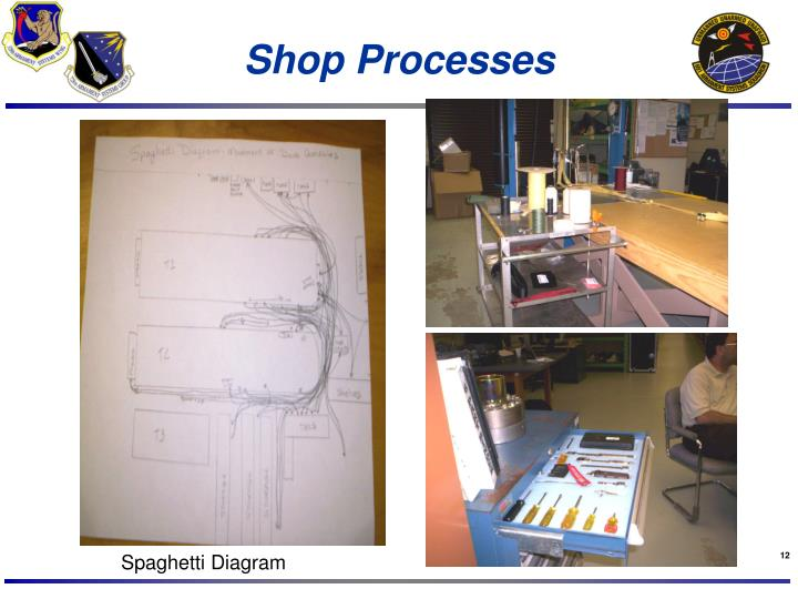Shop Processes