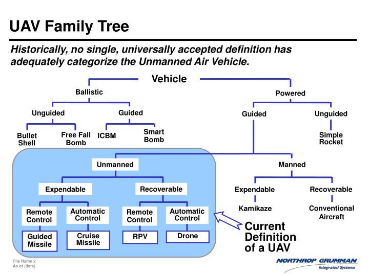 Uav family tree