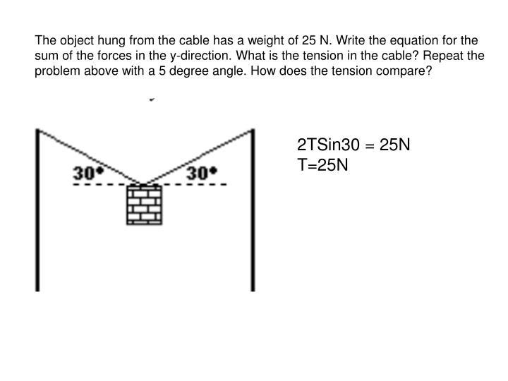The object hung from the cable has a weight of 25 N. Write the equation for the sum of the forces in the y-direction. What is the tension in the cable? Repeat the problem above with a 5 degree angle. How does the tension compare?
