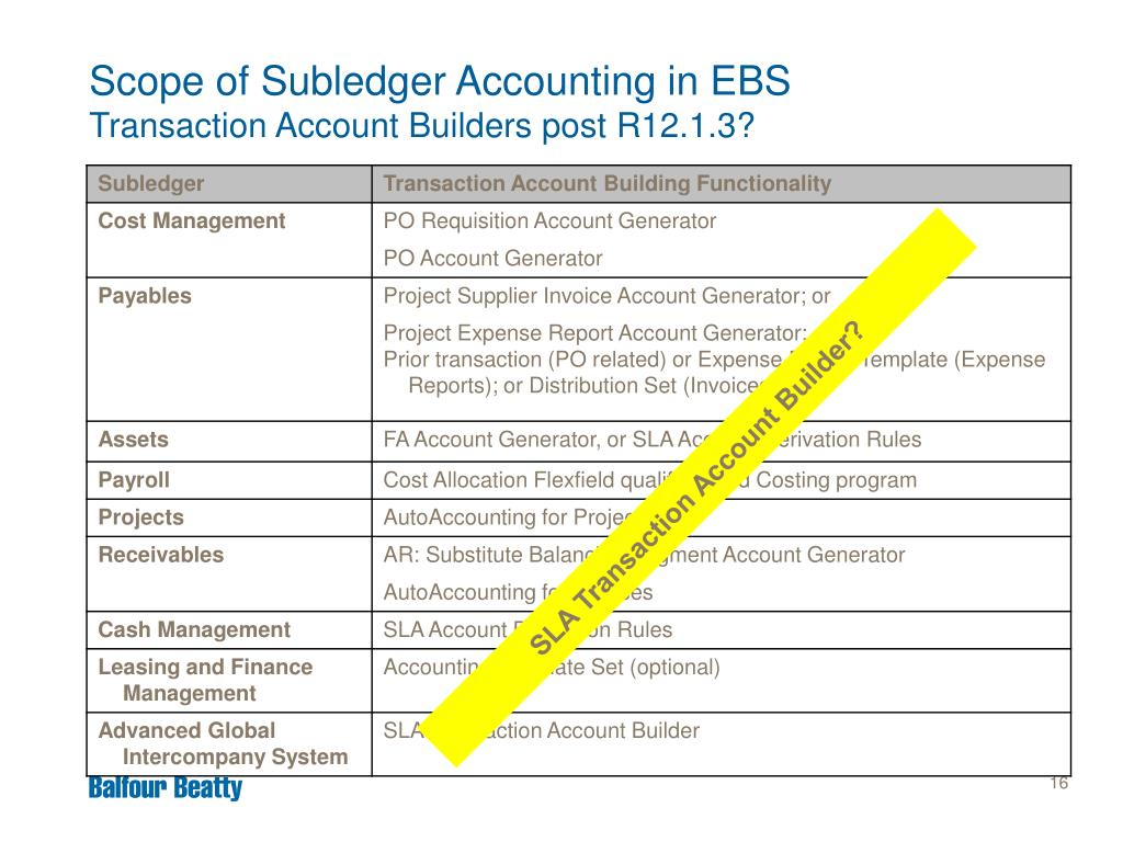PPT - Subledger Accounting Implementation Options PowerPoint