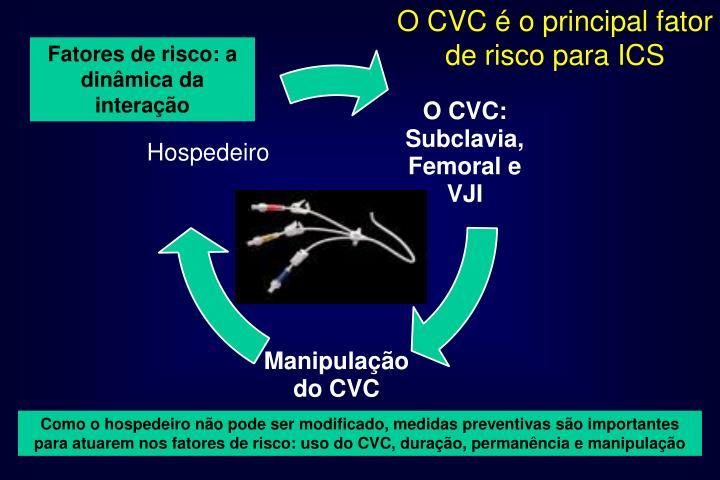O CVC é o principal fator de risco para ICS