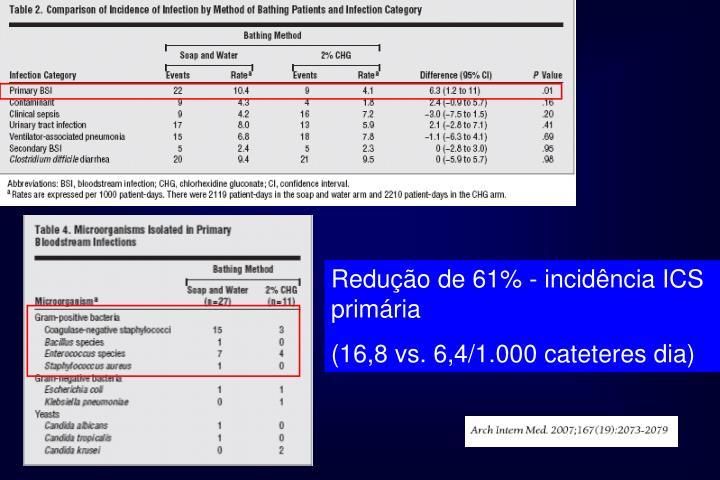 Redução de 61% - incidência ICS primária