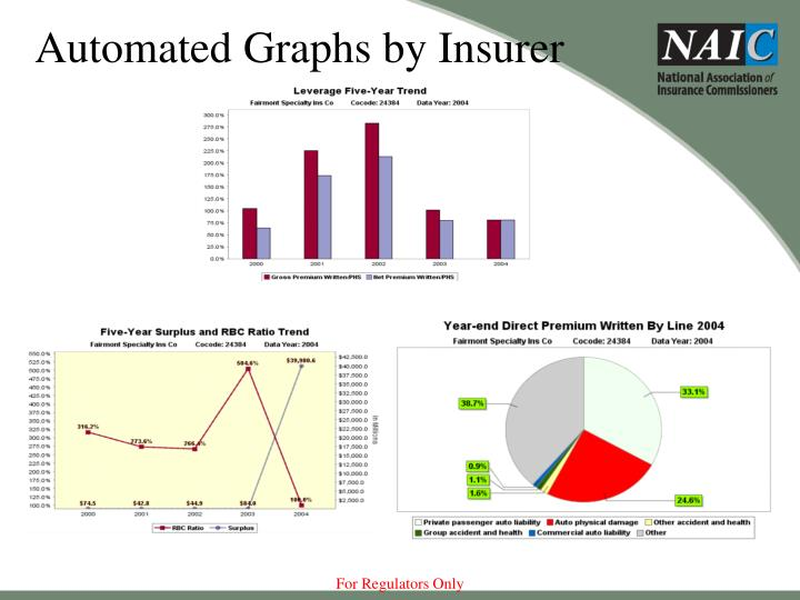 Automated Graphs by Insurer