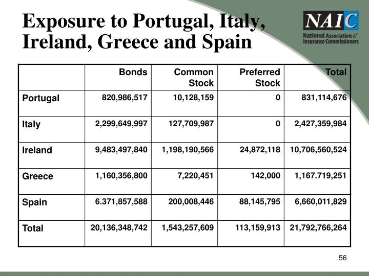 Exposure to Portugal, Italy, Ireland, Greece and Spain