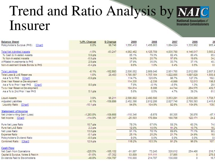 Trend and Ratio Analysis by Insurer