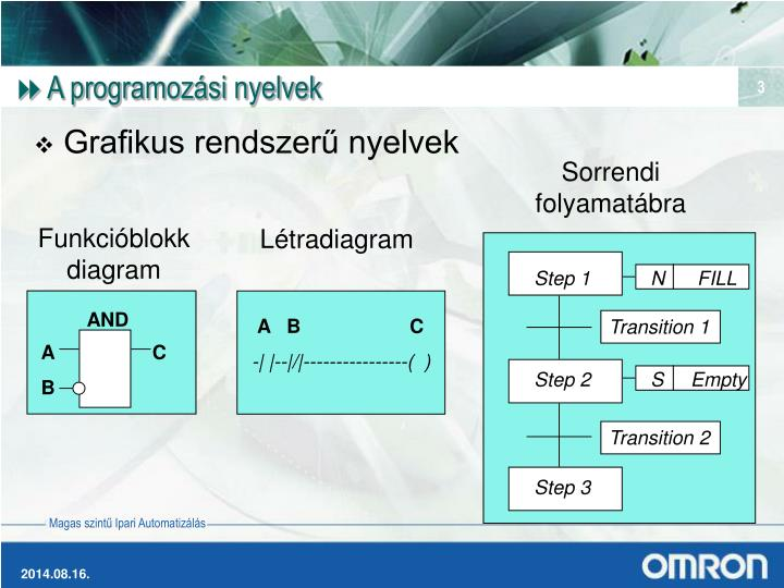 A programoz si nyelvek
