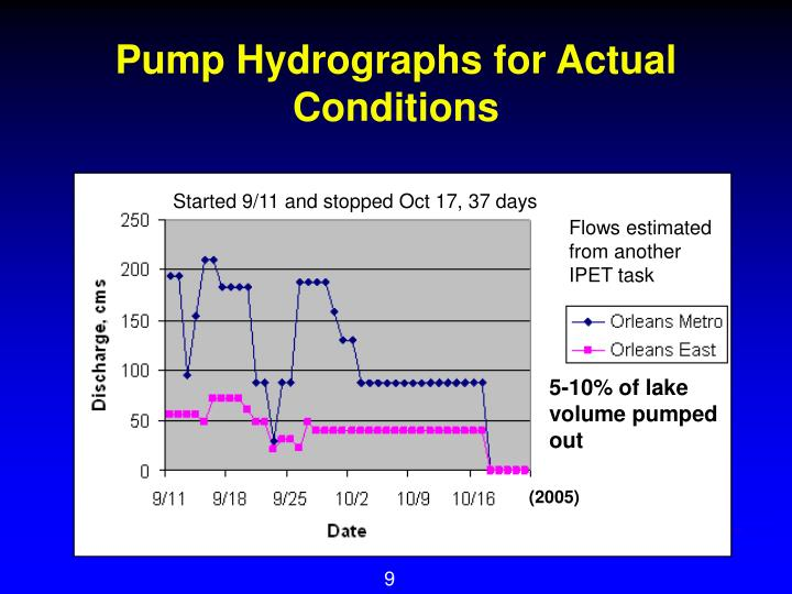Pump Hydrographs for Actual Conditions