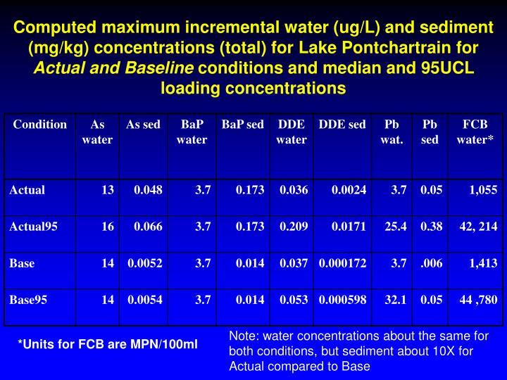 Computed maximum incremental water (