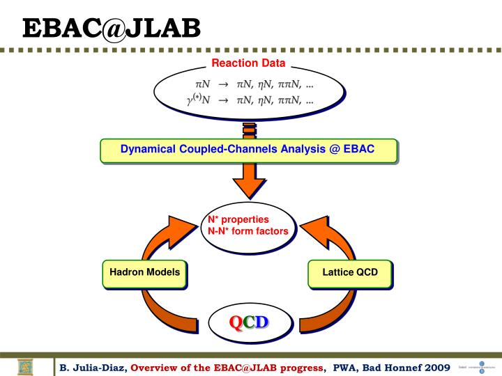 Dynamical Coupled-Channels Analysis @ EBAC