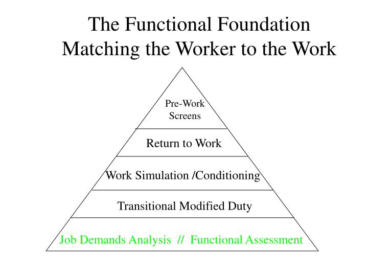 The Functional Foundation