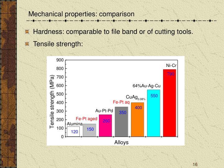 Mechanical properties: comparison