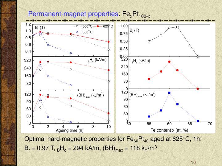 Permanent-magnet properties