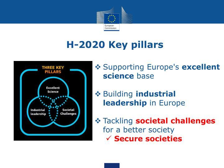 H-2020 Key pillars