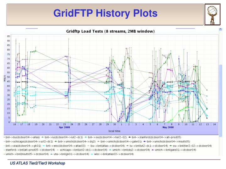 GridFTP History Plots