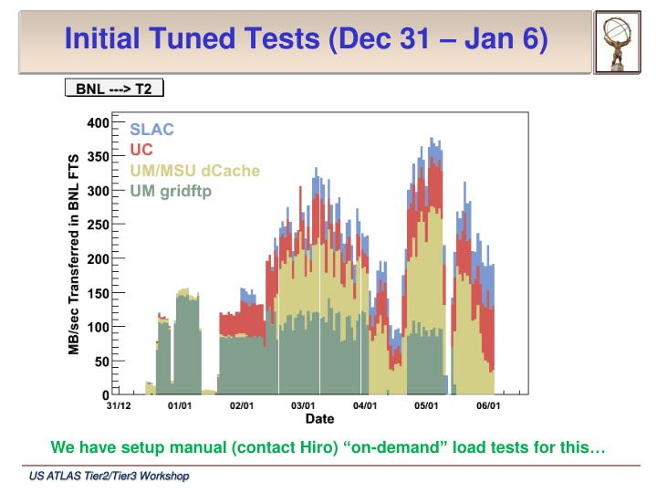 Initial Tuned Tests (Dec 31 – Jan 6)