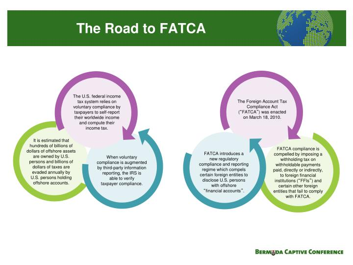 foreign account tax compliance act The foreign account tax compliance act (fatca) was added to the united states internal revenue code and signed into law on march 2010 as a part ofthe us hiring initiatives to restore employment act.