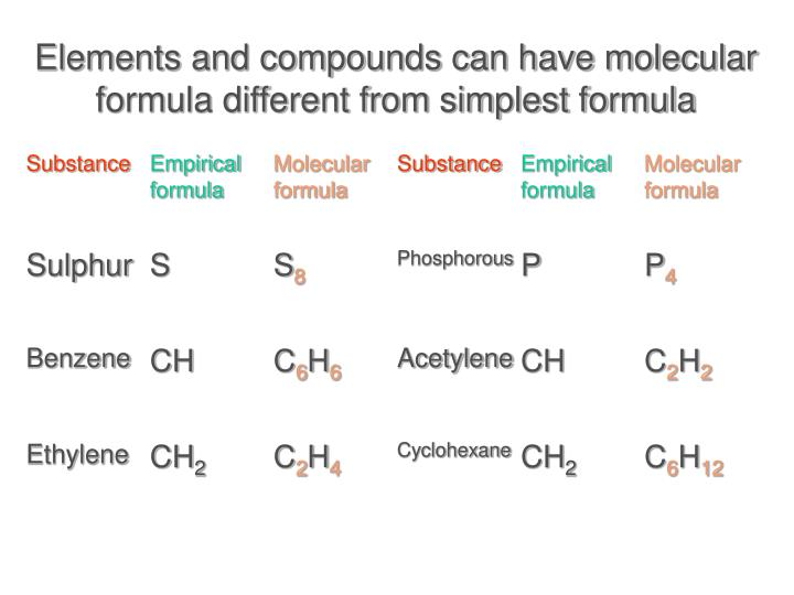 Elements and compounds can have molecular formula different from simplest formula