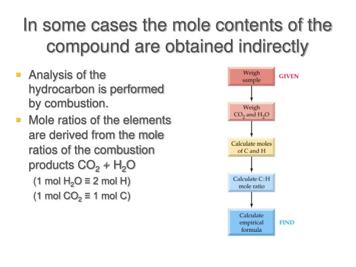 In some cases the mole contents of the compound are obtained indirectly