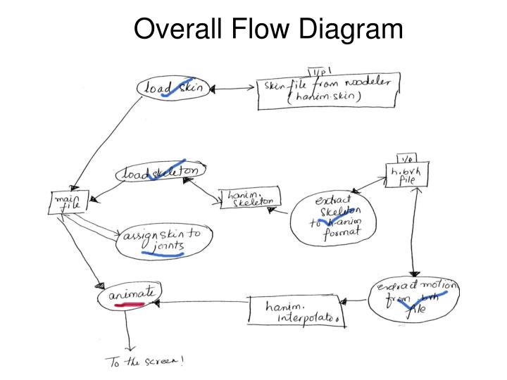 Overall Flow Diagram