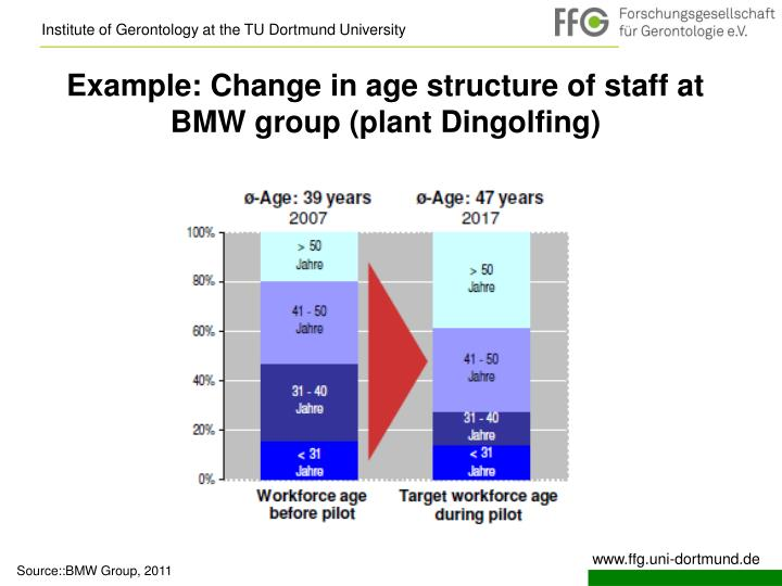 Example: Change in age structure of staff at BMW group (plant Dingolfing)