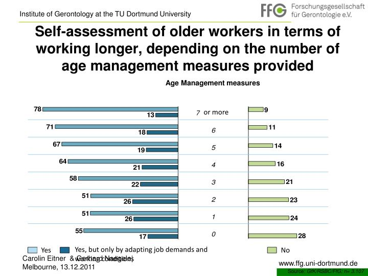 Self-assessment of older workers in terms of working longer, depending on the number of age management measures provided