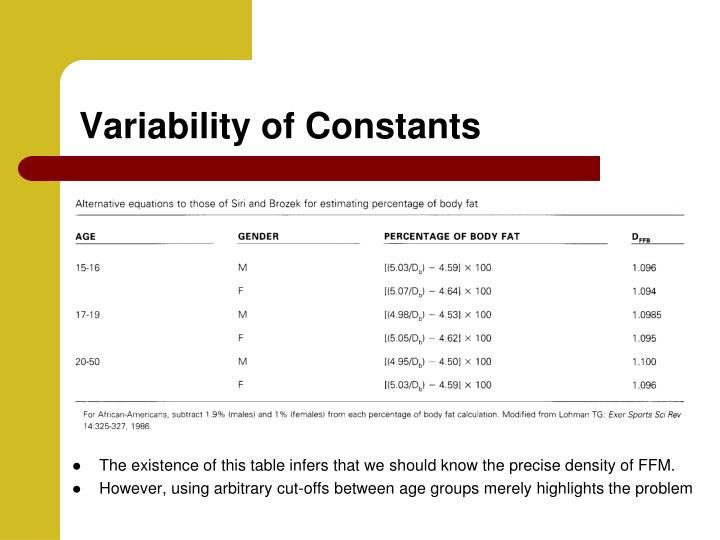 Variability of Constants